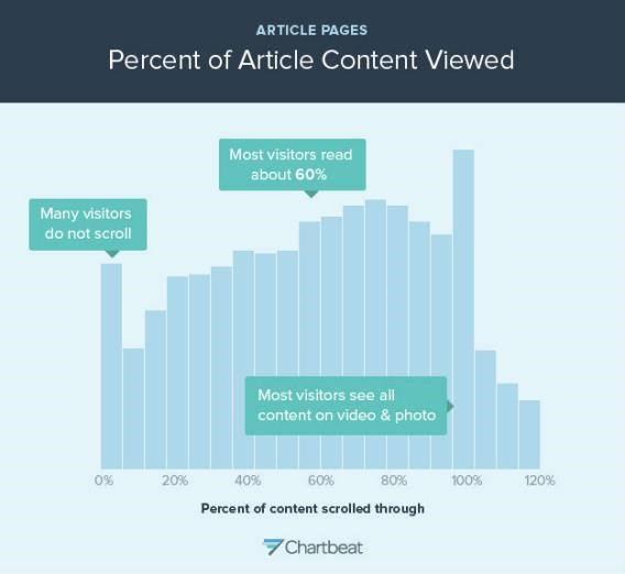 Percentage of Article Content Viewed