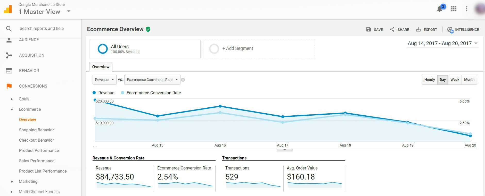 Google Analytics Ecommerce Tracking Overview page