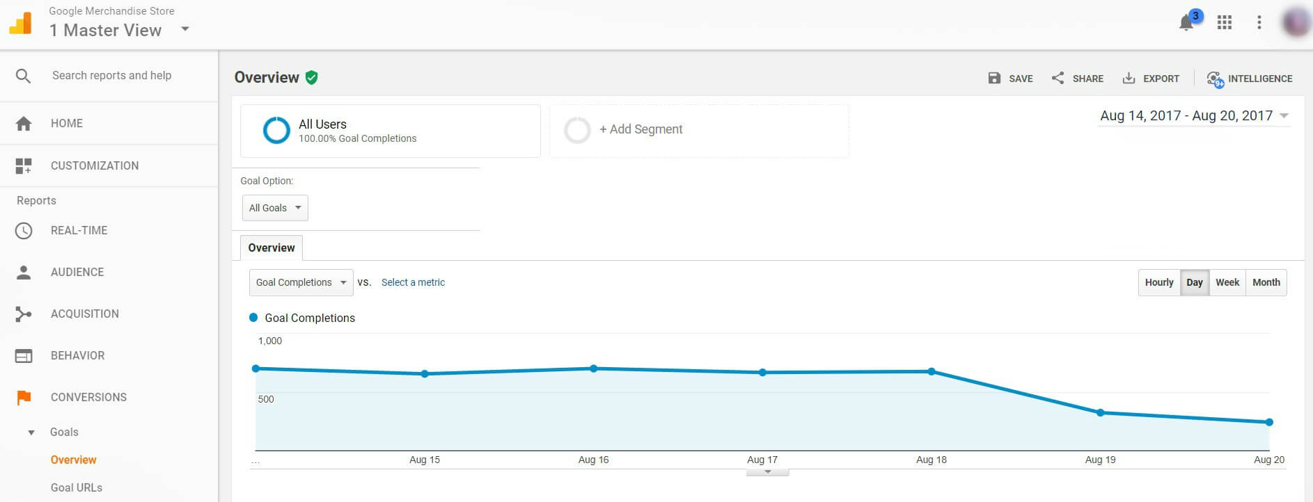 Google Analytics Goals Overview