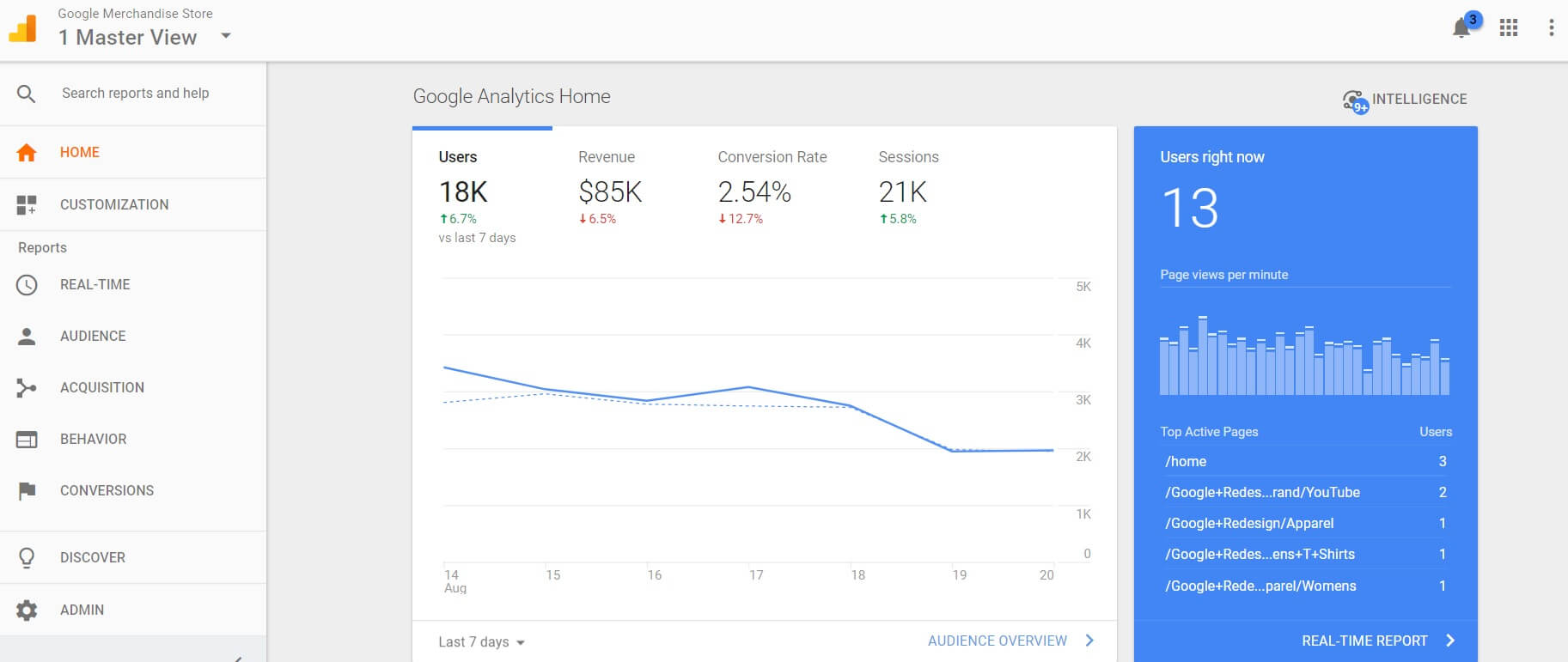 The Google Analytics home page snapshot